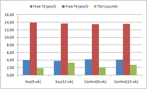 TSH ile T3 ve T4 Hormonları Test Sonuçları Yorumu